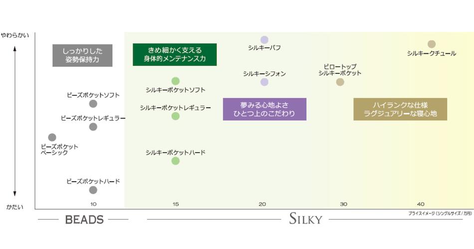 日本ベッドマットレスの種類とかたさの表