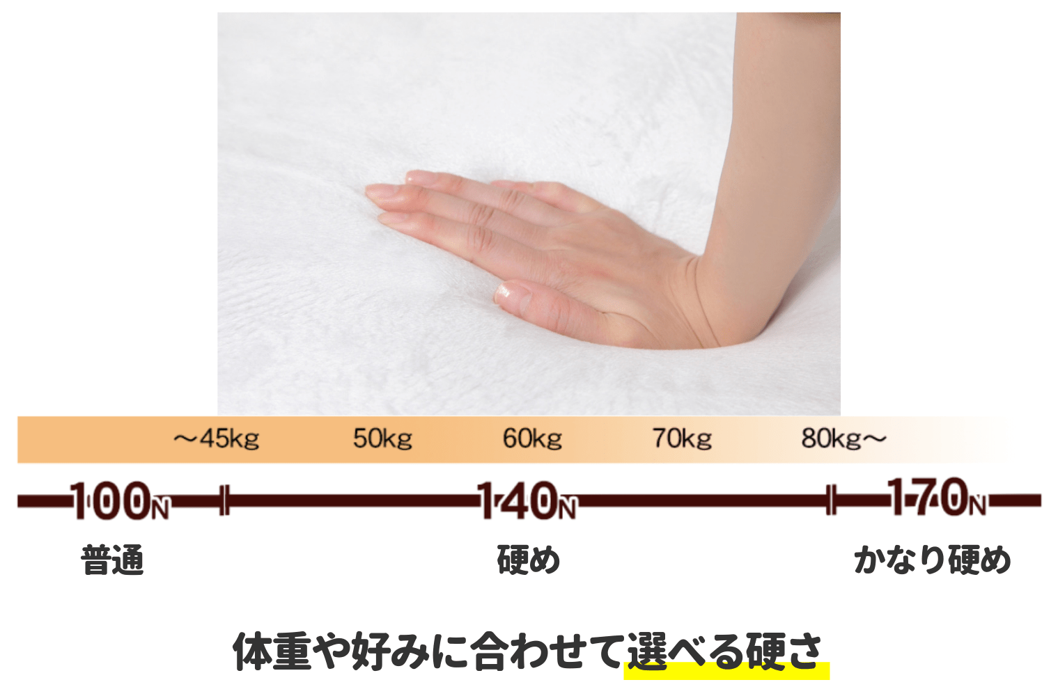 体重別の硬さ表
