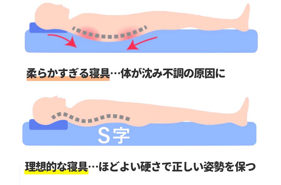 高反発マットレスと低反発マットレスの違い