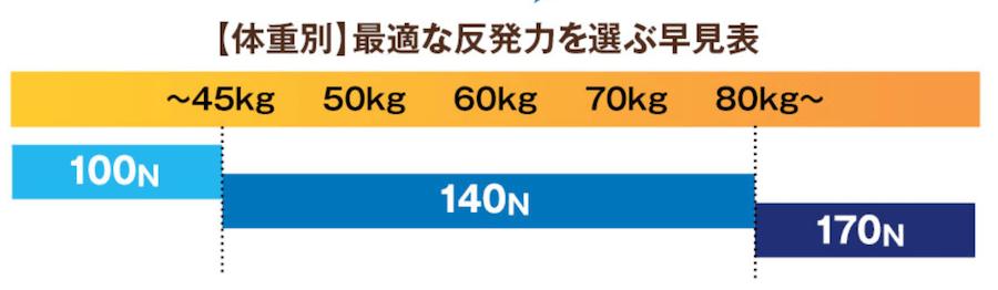 モットンの体重別硬さ目安表