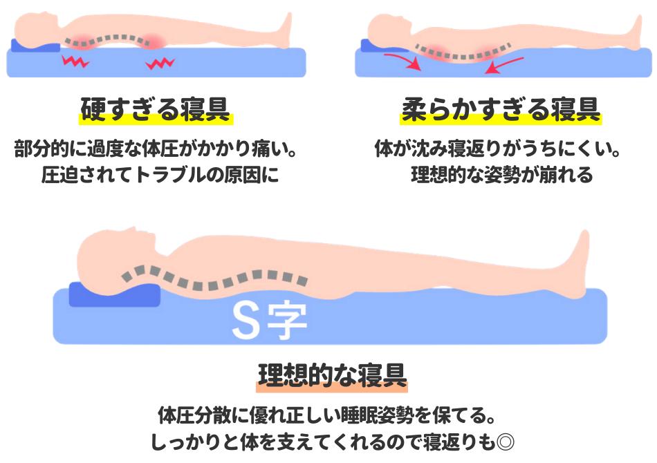 理想的な睡眠姿勢の解説図