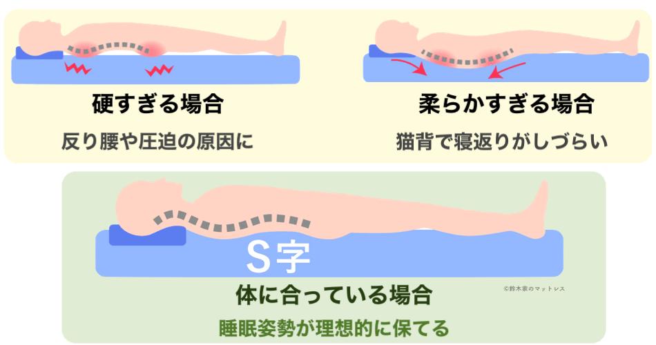 体圧分散と睡眠姿勢の関係図
